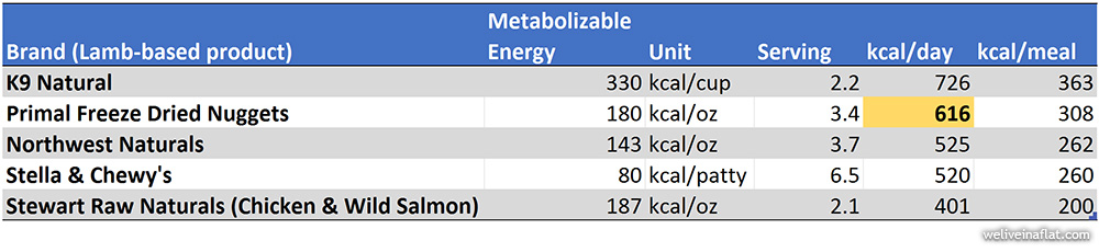 freeze dried raw dog food metabolizable energy comparison chart - brands available in Singapore